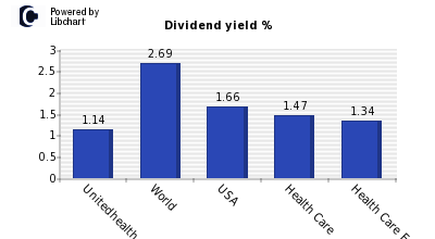Dividend yield of Unitedhealth Group