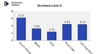 Dividend yield of Unum Group