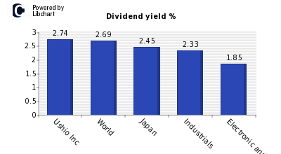 Dividend yield of Ushio Inc