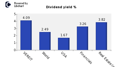 Dividend yield of VEREIT