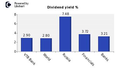 Dividend yield of VTB Bank