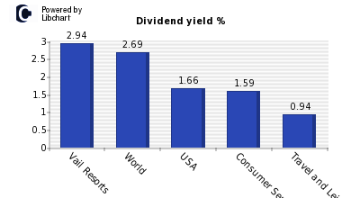 Dividend yield of Vail Resorts