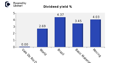 Dividend yield of Vale Do Rio Doce