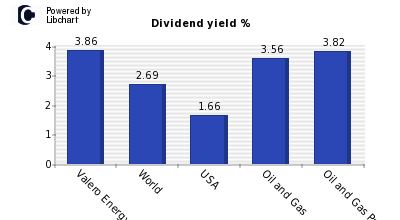 Dividend yield of Valero Energy