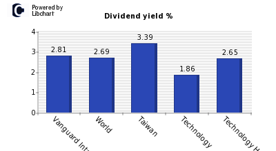 Dividend yield of Vanguard Intnl Semic