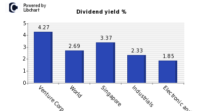 Dividend yield of Venture Corp