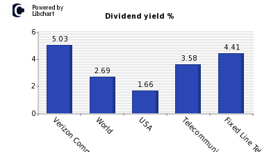 Dividend yield of Verizon Comms.