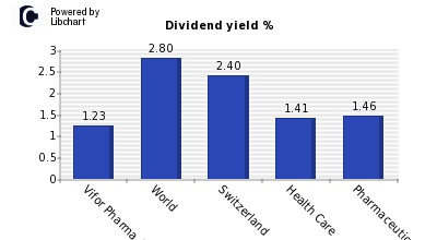 Dividend yield of Vifor Pharma AG