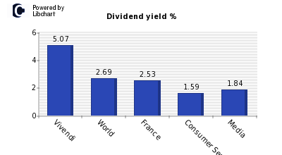 Dividend yield of Vivendi