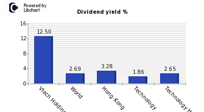 Dividend yield of Vtech Holdings