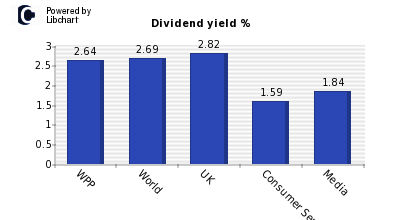 Dividend yield of WPP