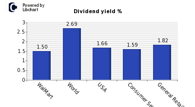 Dividend yield of WalMart