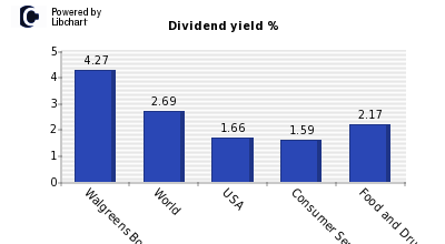 Dividend yield of Walgreens Boots Alli
