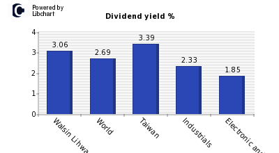 Dividend yield of Walsin Lihwa