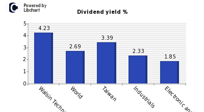 Dividend yield of Walsin Technology