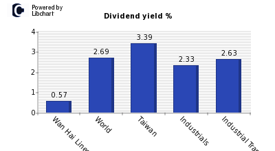 Dividend yield of Wan Hai Lines