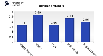 Dividend yield of Waste Mgmt Inc