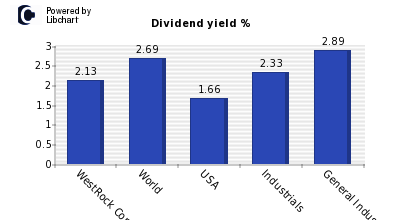 Dividend yield of WestRock Company