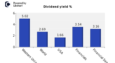 Dividend yield of Western Union