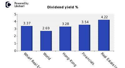 Dividend yield of Wharf Real Estate Invest.