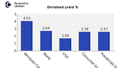 Dividend yield of Whirlpool Corp
