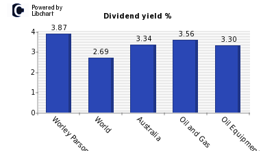 Dividend yield of Worley Parsons