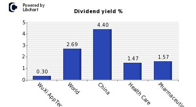 Dividend yield of WuXi AppTec (H)