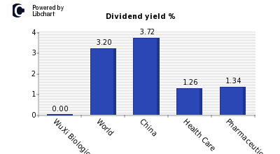 Dividend yield of WuXi Biologics (P Chip)