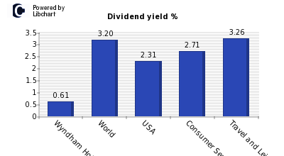 Dividend yield of Wyndham Hotels & Resorts