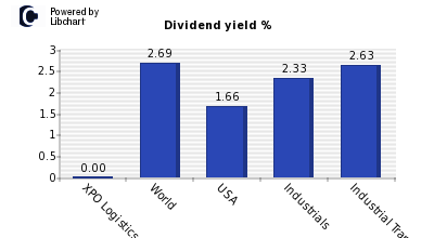 Dividend yield of XPO Logistics
