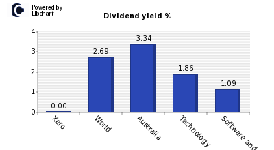 Dividend yield of Xero