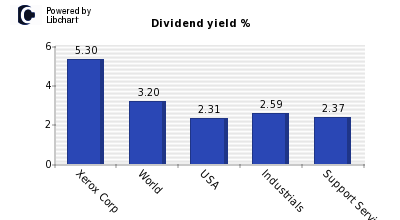 Dividend yield of Xerox Corp