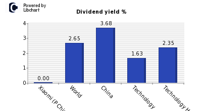 Dividend yield of Xiaomi (P Chip)