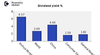 Dividend yield of Xinhua Winshare Pub and Media