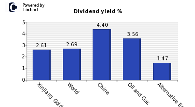 Dividend yield of Xinjiang Goldwind Sc