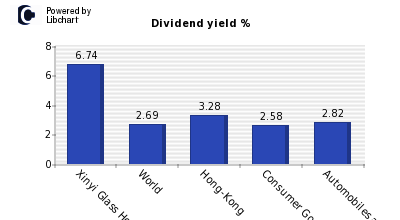 Dividend yield of Xinyi Glass Holding