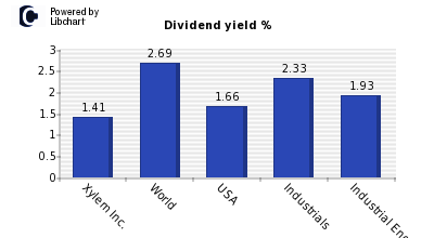 Dividend yield of Xylem Inc.