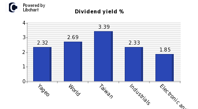 Dividend yield of Yageo