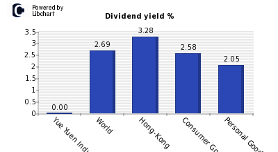 Dividend yield of Yue Yuen Industrial