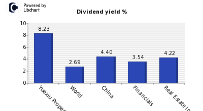 Dividend yield of Yuexiu Property (Red