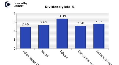 Dividend yield of Yulon Motor Co.