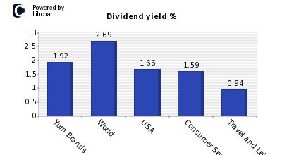 Dividend yield of Yum Brands