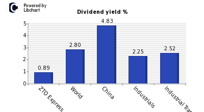 Dividend yield of ZTO Express