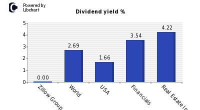 Dividend yield of Zillow Group