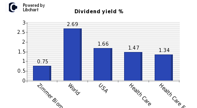 Dividend yield of Zimmer Biomet Holdin