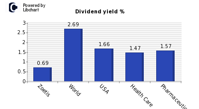 Dividend yield of Zoetis