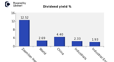 Dividend yield of Zoomlion Heavy Indus