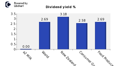 Dividend yield of a2 Milk