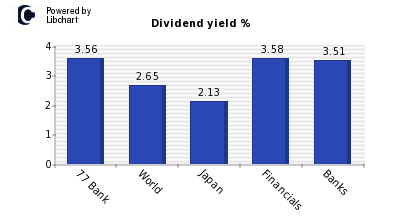 Dividend yield of 77 Bank